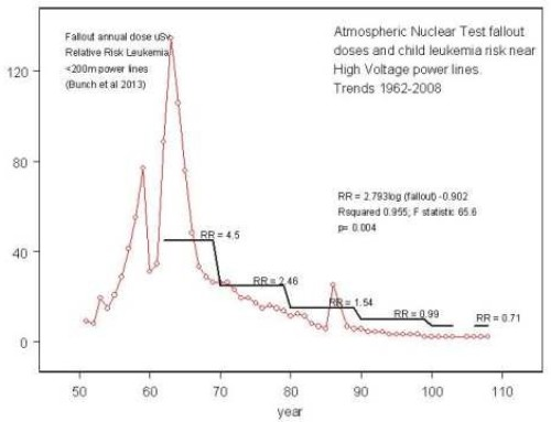 Explanation of Child leukemia both near High Voltage Powerlines and near Nuclear Sites